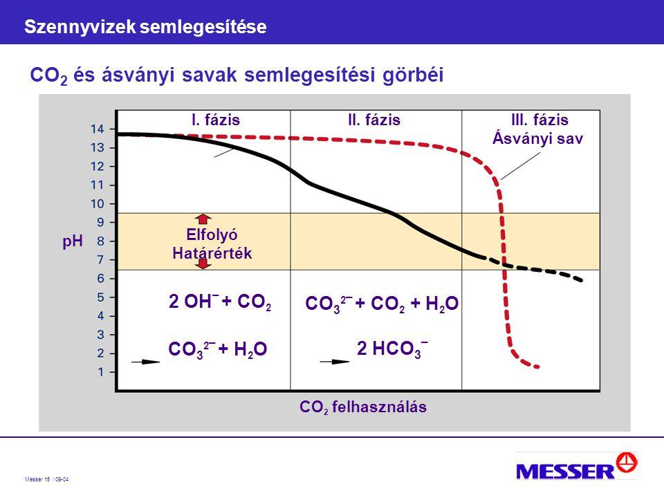 Messer 15 / 09-04 Szennyvizek semlegesítése CO 2 és ásványi savak semlegesítési görbéi CO 2 felhasználás I.