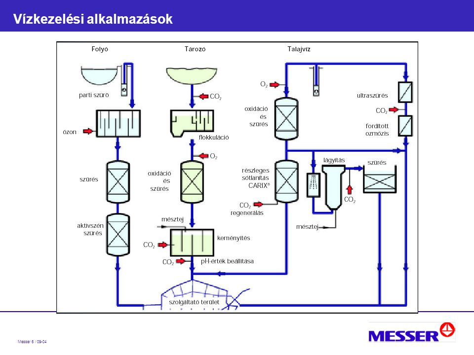 Messer 6 / 09-04 Vízkezelési alkalmazások