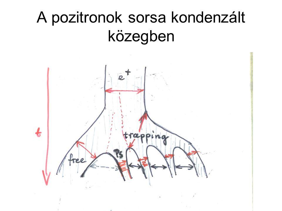 A pozitronok sorsa kondenzált közegben