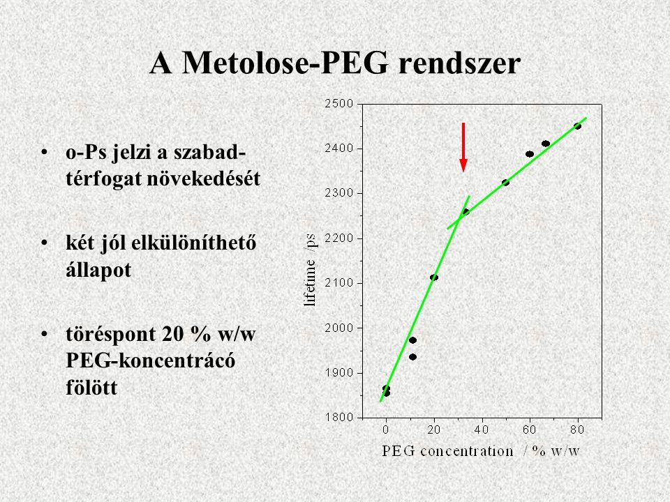 A Metolose-PEG rendszer o-Ps jelzi a szabad- térfogat növekedését két jól elkülöníthető állapot töréspont 20 % w/w PEG-koncentrácó fölött