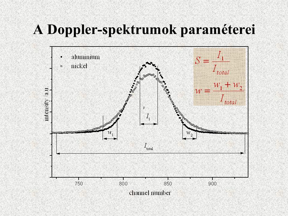 A Doppler-spektrumok paraméterei