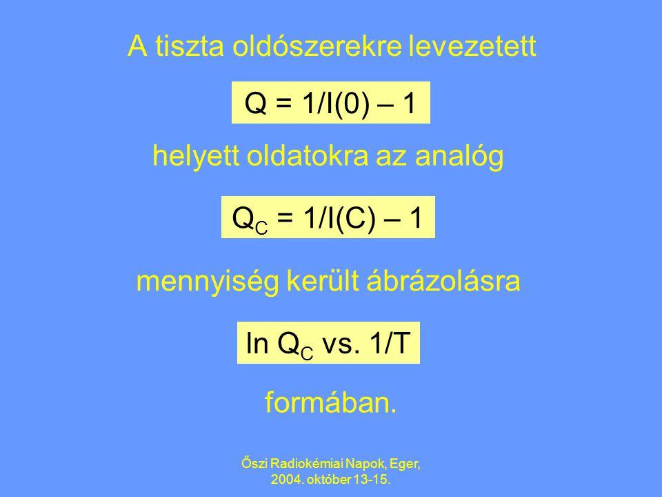 Őszi Radiokémiai Napok, Eger, 2004. október 13-15. 2. Elektronscavengerek oldatai B. Lévay: Mater. Sci. Forum, 363-365 (2001) 260. A Ps-hozam [I(C)] m