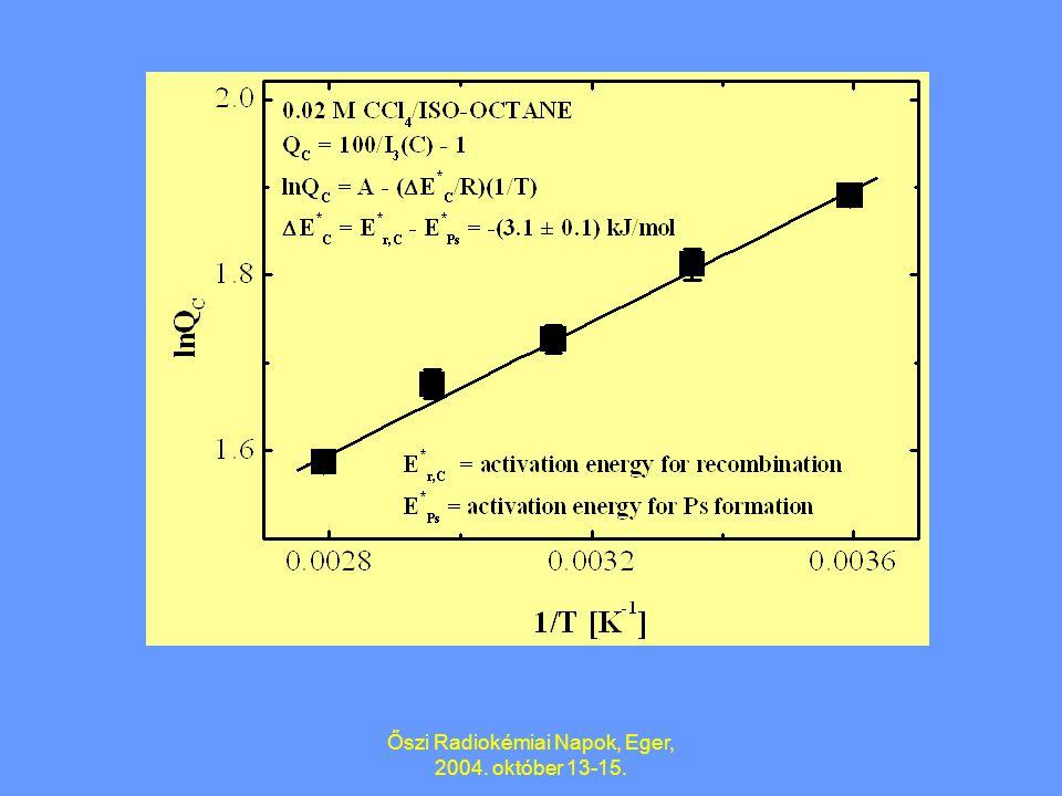 Őszi Radiokémiai Napok, Eger, 2004. október 13-15. A tiszta oldószerekre levezetett formában. ln Q C vs. 1/T mennyiség került ábrázolásra Q C = 1/I(C)