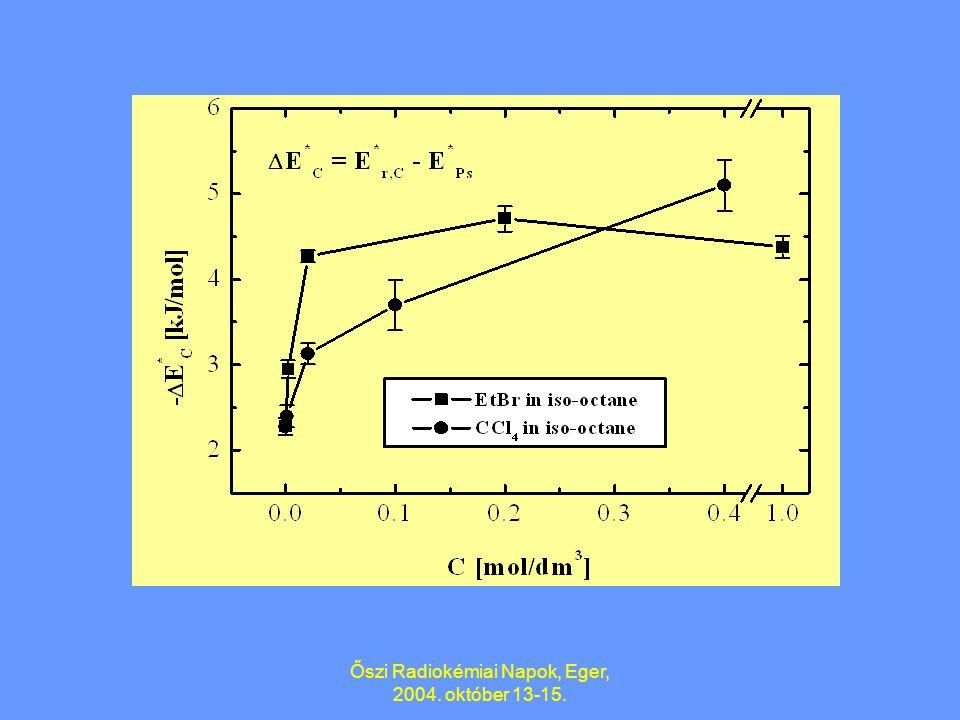 Az oldatok viselkedése teljesen hasonló volt egy olyan oldószerhez, amelynek az I(0)- értéke I(C)-re módosult. Információ nyerhető a spurelektronok el