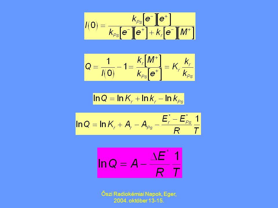Őszi Radiokémiai Napok, Eger, 2004. október 13-15. Félkvantitatív fenomenologikus modell B. Lévay: Mater. Sci. Forum, 255-257 (1997) 324. 1. Tiszta ol