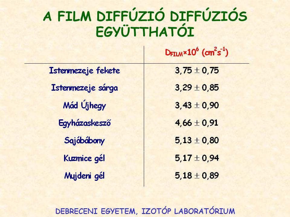 DEBRECENI EGYETEM, IZOTÓP LABORATÓRIUM A FILM DIFFÚZIÓ DIFFÚZIÓS EGYÜTTHATÓI