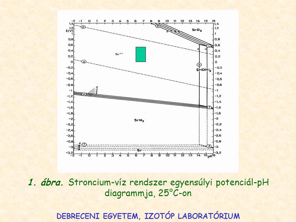 1. ábra. Stroncium-víz rendszer egyensúlyi potenciál-pH diagrammja, 25°C-on DEBRECENI EGYETEM, IZOTÓP LABORATÓRIUM