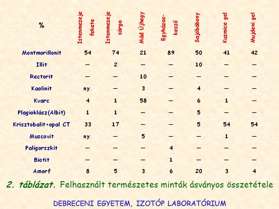 2. táblázat. Felhasznált természetes minták ásványos összetétele DEBRECENI EGYETEM, IZOTÓP LABORATÓRIUM