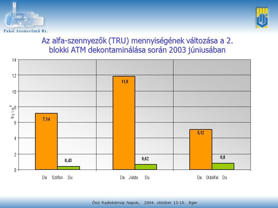 Az alfa-szennyezők (TRU) mennyiségének változása a 2. blokki ATM dekontaminálása során 2003 júniusában