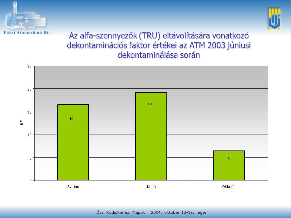 Őszi Radiokémiai Napok, 2004. október 13-15. Eger Az alfa-szennyezők (TRU) eltávolítására vonatkozó dekontaminációs faktor értékei az ATM 2003 júniusi