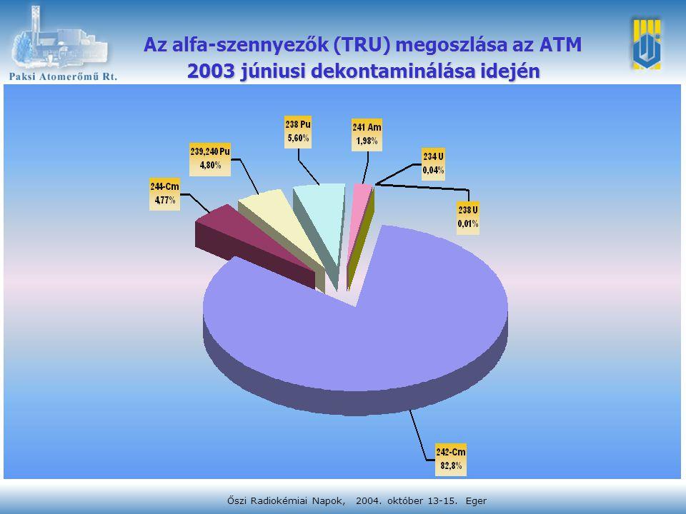 Őszi Radiokémiai Napok, 2004. október 13-15. Eger Az alfa-szennyezők (TRU) megoszlása az ATM 2003 júniusi dekontaminálása idején