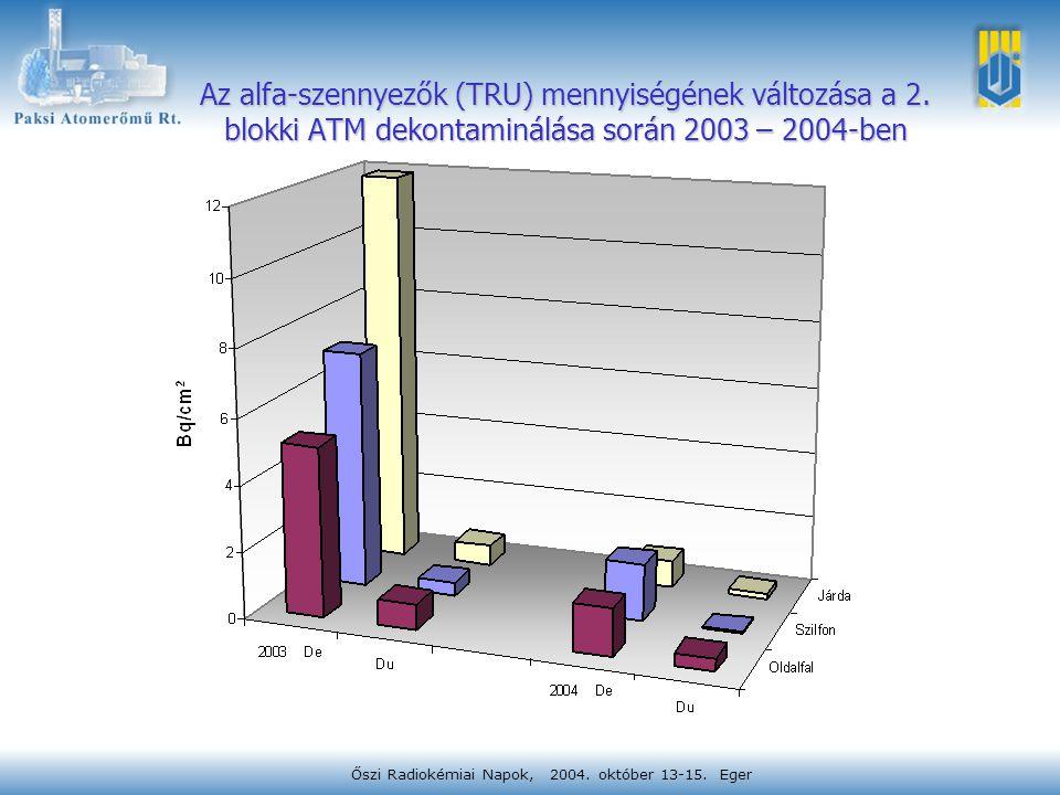 Őszi Radiokémiai Napok, 2004. október 13-15. Eger Az alfa-szennyezők (TRU) mennyiségének változása a 2. blokki ATM dekontaminálása során 2003 – 2004-b