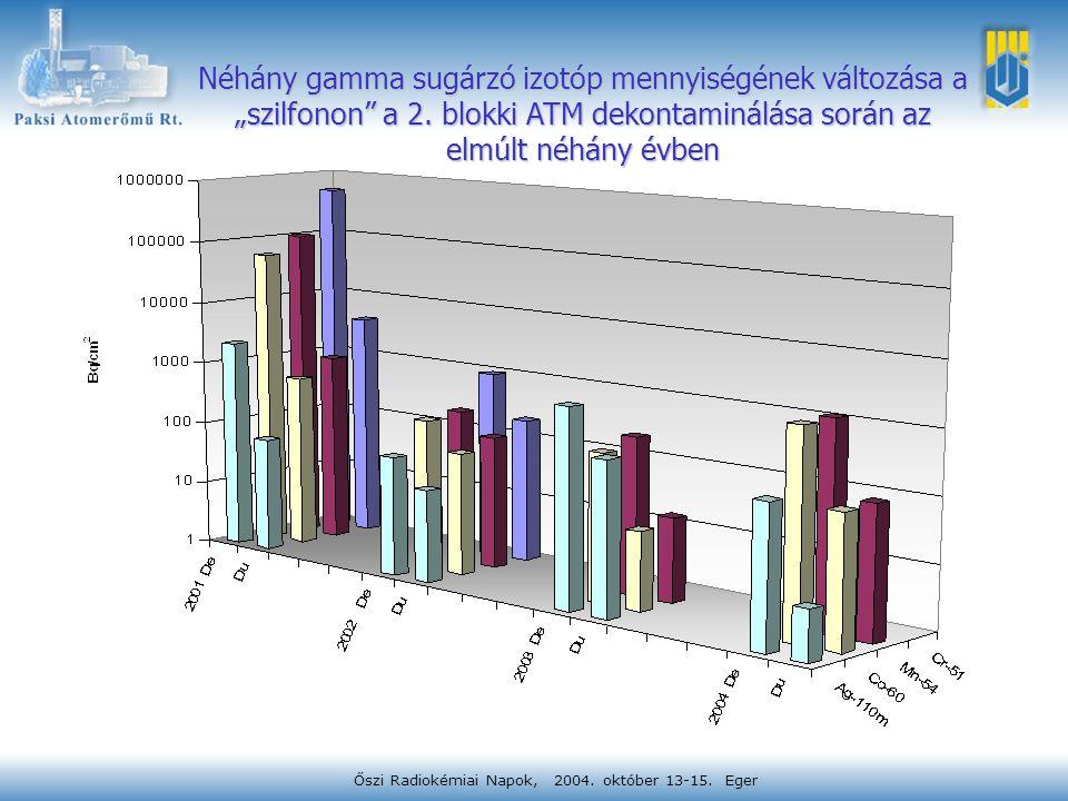"""Őszi Radiokémiai Napok, 2004. október 13-15. Eger Néhány gamma sugárzó izotóp mennyiségének változása a """"szilfonon"""" a 2. blokki ATM dekontaminálása so"""