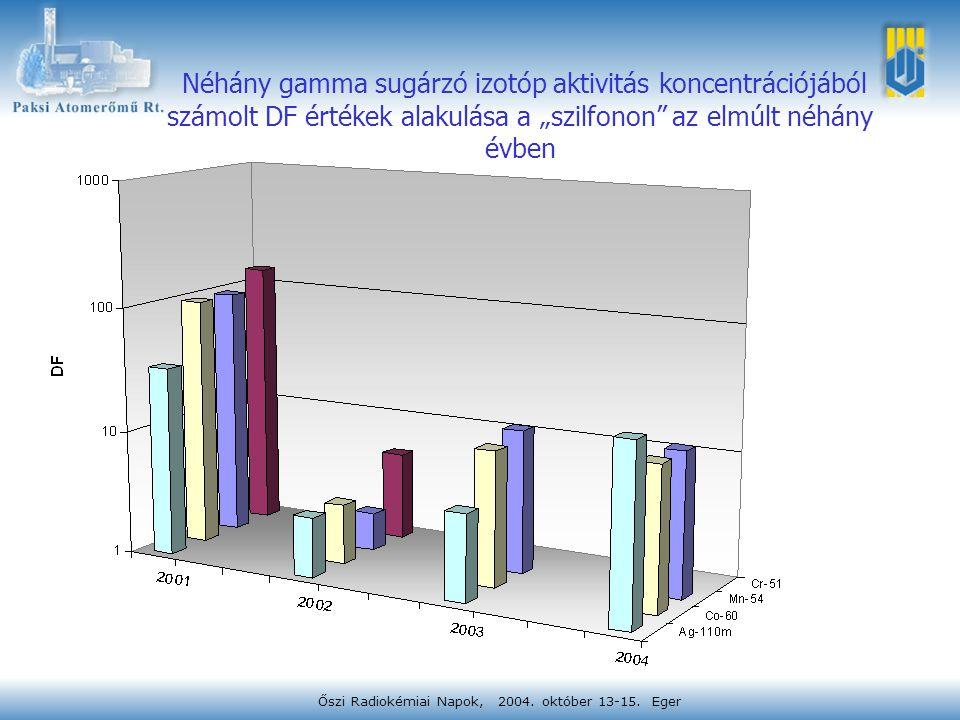 """Őszi Radiokémiai Napok, 2004. október 13-15. Eger Néhány gamma sugárzó izotóp aktivitás koncentrációjából számolt DF értékek alakulása a """"szilfonon"""" a"""