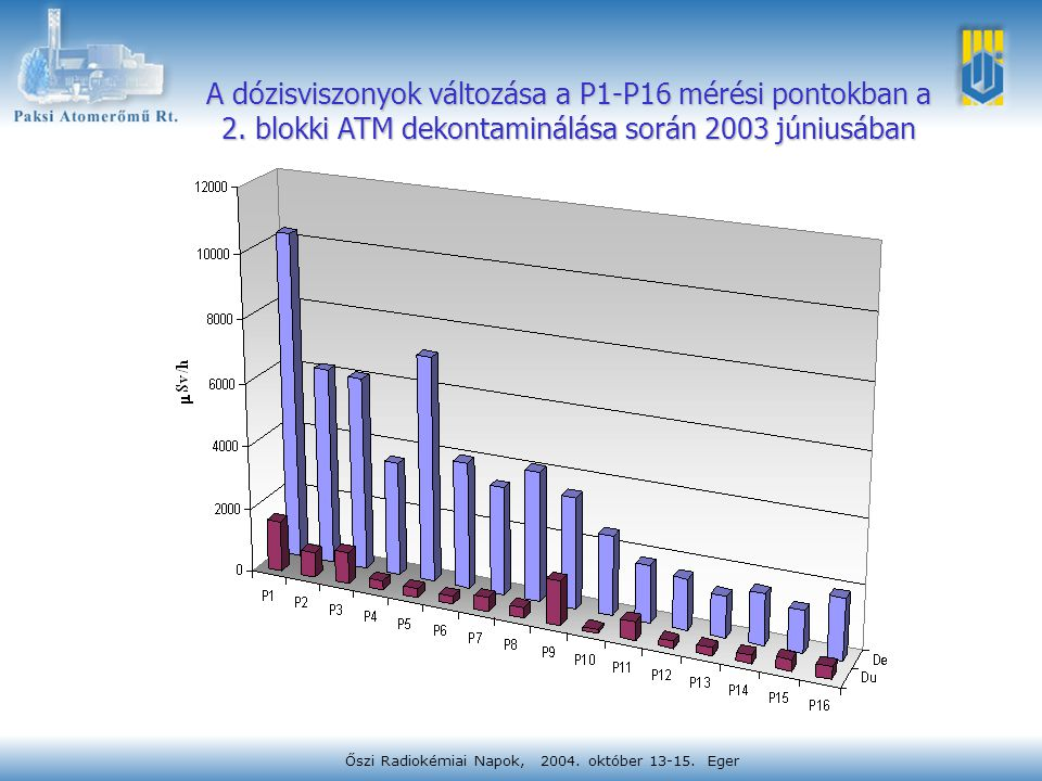 Őszi Radiokémiai Napok, 2004. október 13-15. Eger A dózisviszonyok változása a P1-P16 mérési pontokban a 2. blokki ATM dekontaminálása során 2003 júni