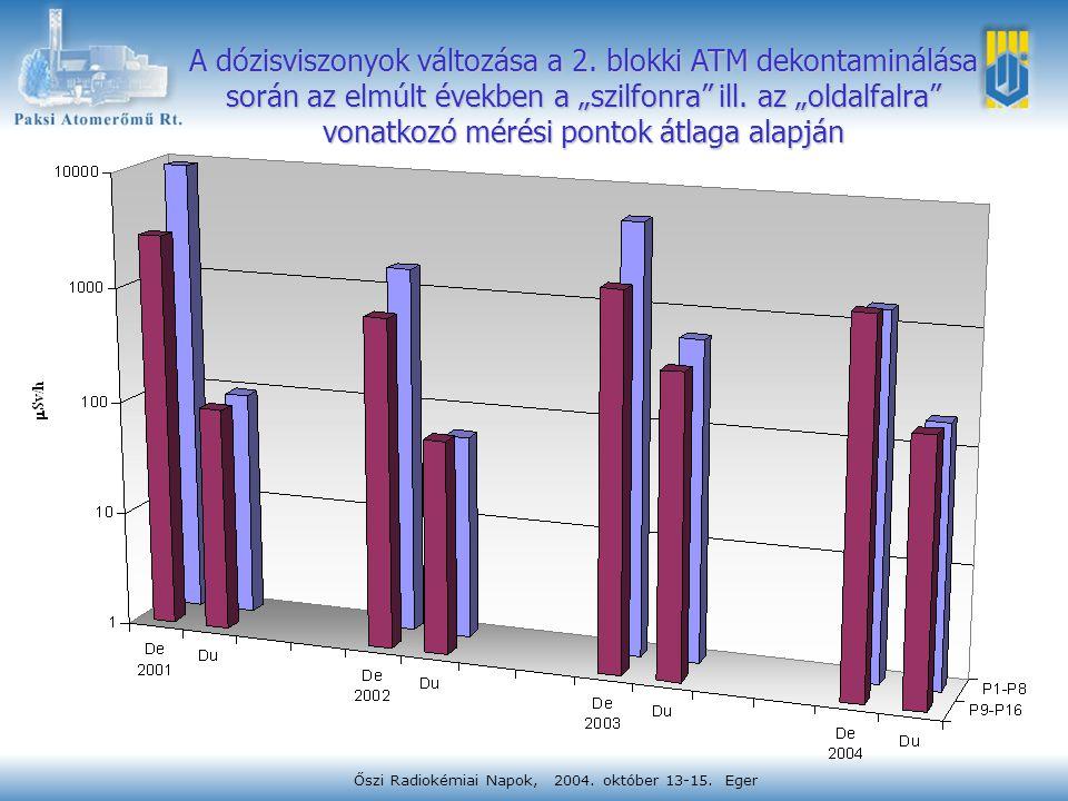 """Őszi Radiokémiai Napok, 2004. október 13-15. Eger A dózisviszonyok változása a 2. blokki ATM dekontaminálása során az elmúlt években a """"szilfonra"""" ill"""