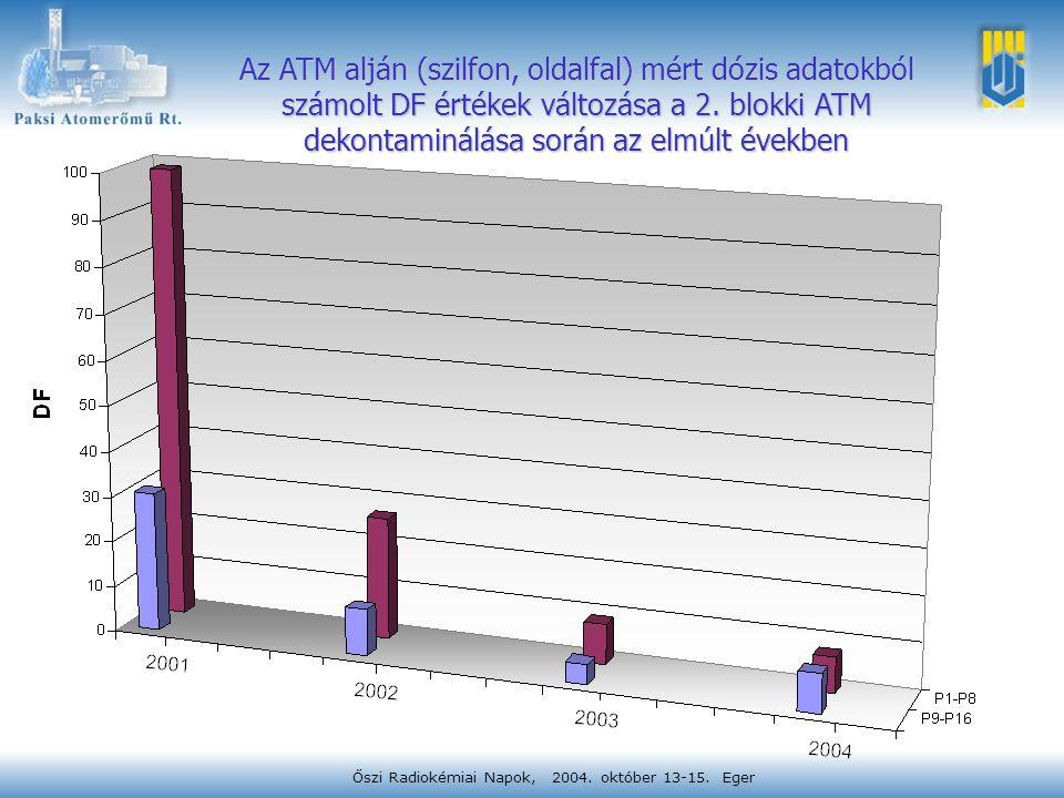 Őszi Radiokémiai Napok, 2004. október 13-15. Eger Az ATM alján (szilfon, oldalfal) mért dózis adatokból számolt DF értékek változása a 2. blokki ATM d
