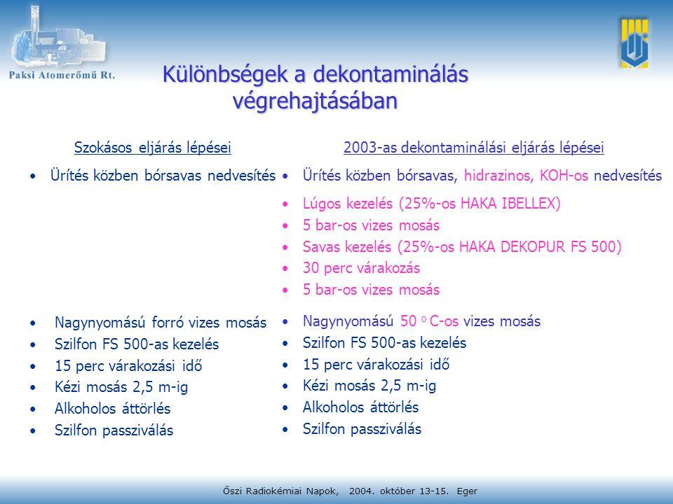 Őszi Radiokémiai Napok, 2004. október 13-15. Eger Különbségek a dekontaminálás végrehajtásában Nagynyomású forró vizes mosás Szilfon FS 500-as kezelés