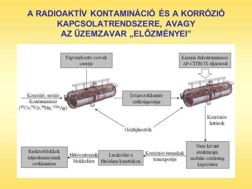 """A laboratóriumi AP-CITROX dekontaminálás során vizsgált eredeti és az alkalmazott eljárás után kapott hőátadó acélcsőminták keresztmetszeti csiszolatainak SEM-felvételei N = 1000 X tömbfázis Bórsavval kezelt eredeti felület tömbfázis N = 5000 X Bórsavval kezelt felület az AP-CITROX eljárás után AP-CITROX ELJÁRÁS N = 1000 X N = 5000 X """"hibrid szerkezet kristályok"""