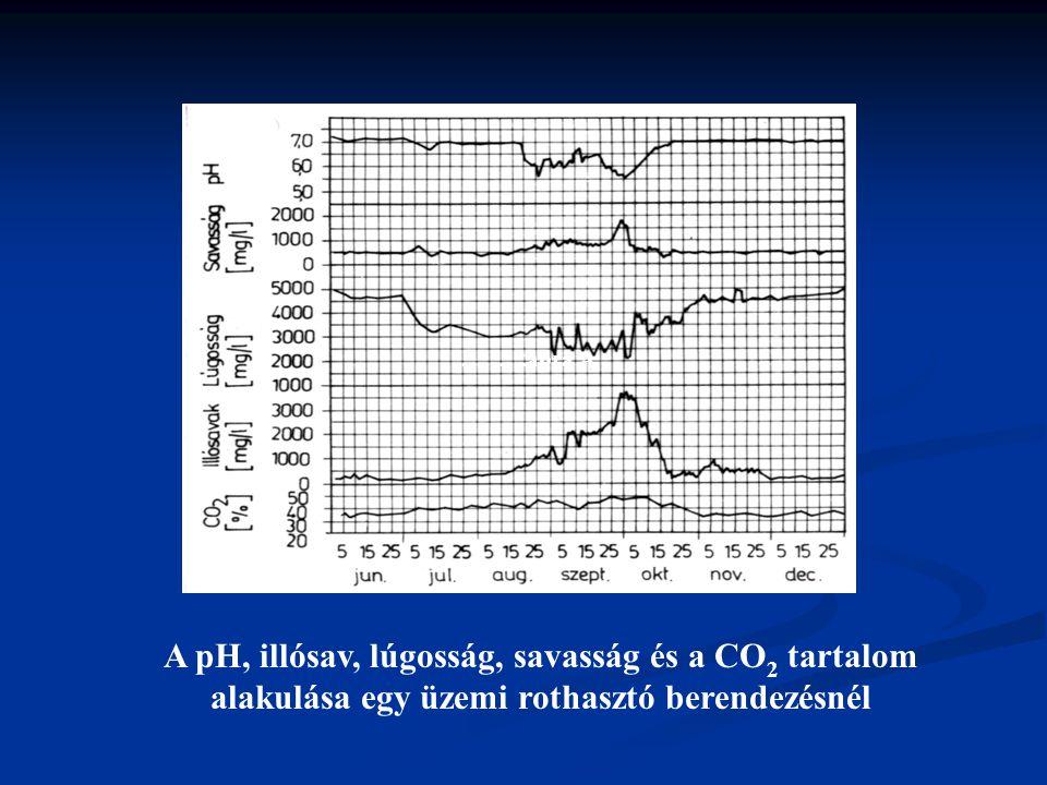 ……….ábra A A pH, illósav, lúgosság, savasság és a CO 2 tartalom alakulása egy üzemi rothasztó berendezésnél