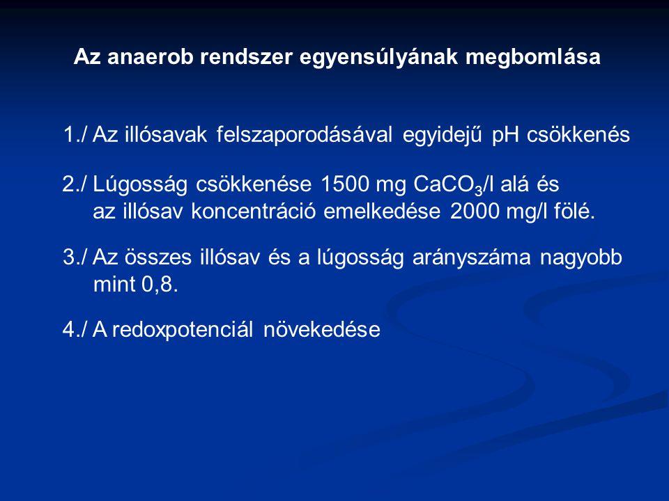 1./ Az illósavak felszaporodásával egyidejű pH csökkenés 2./ Lúgosság csökkenése 1500 mg CaCO 3 /l alá és az illósav koncentráció emelkedése 2000 mg/l