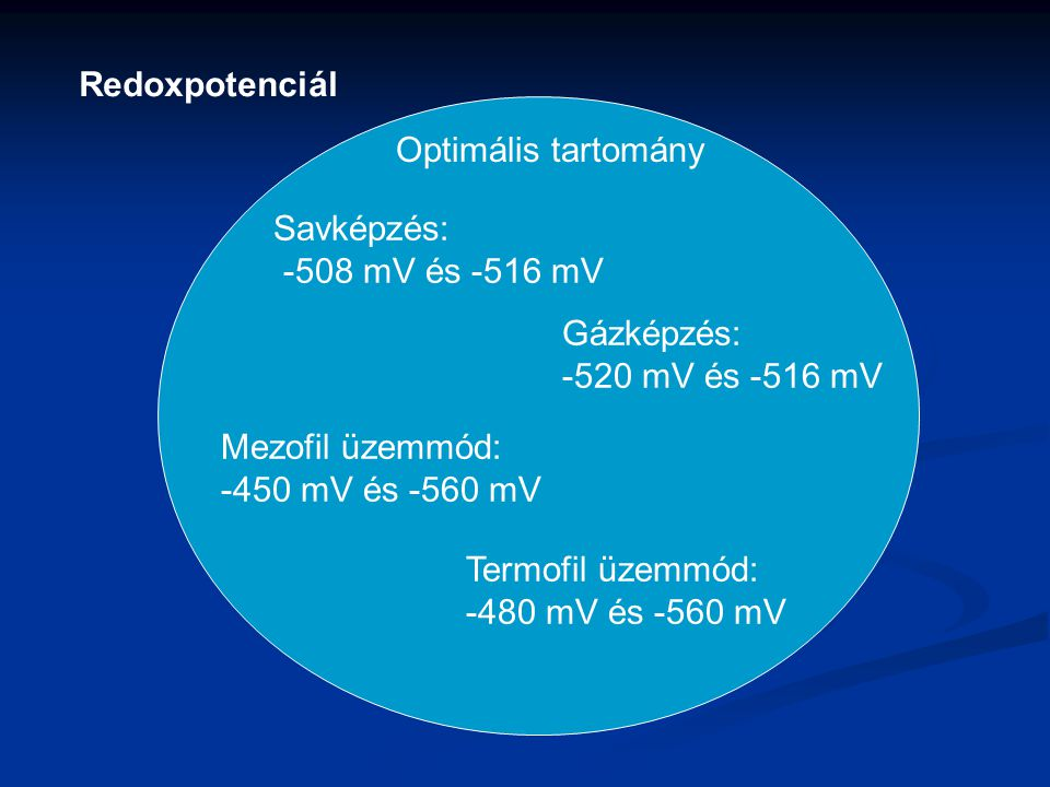 Redoxpotenciál Savképzés: -508 mV és -516 mV Gázképzés: -520 mV és -516 mV Optimális tartomány Mezofil üzemmód: -450 mV és -560 mV Termofil üzemmód: -480 mV és -560 mV
