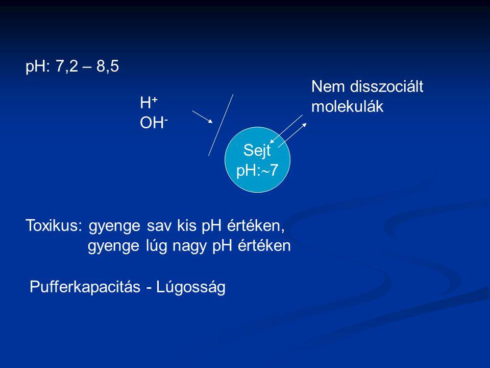 pH: 7,2 – 8,5 Sejt pH:  7 Nem disszociált molekulák H + OH - Toxikus: gyenge sav kis pH értéken, gyenge lúg nagy pH értéken Pufferkapacitás - Lúgossá