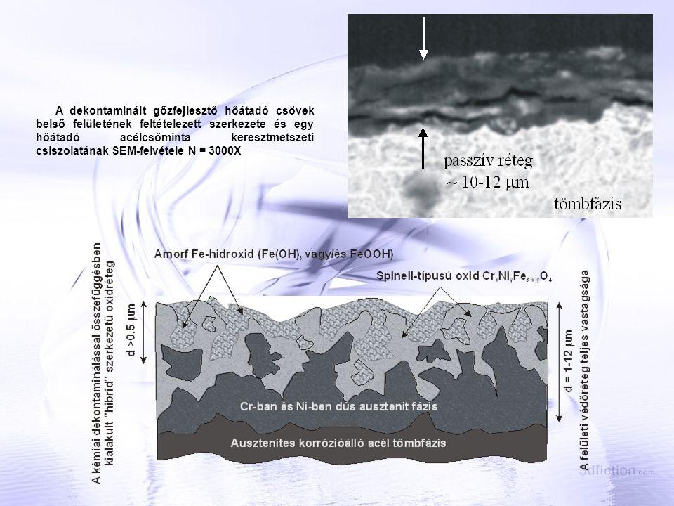 A nem dekontaminált gőzfejlesztő hőátadó csövek belső felületének feltételezett szerkezete és egy jelű hőátadó acélcsőminta keresztmetszeti csiszolatának SEM-felvétele N = 3000X