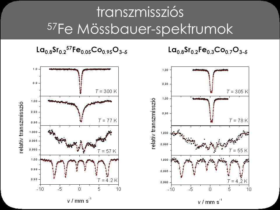 szobahőmérsékleti 57 Fe Mössbauer-paraméterek x 0,0250,050,200,30 T / K293290293290  / mm s -1 0,328(1)0,294(1)0,297(2)0,322(2)  / mm s -1 0,207(7)0,189(2)0,275(4)0,366(4) La 0.8 Sr 0.2 Fe x Co 1- x O 3- δ