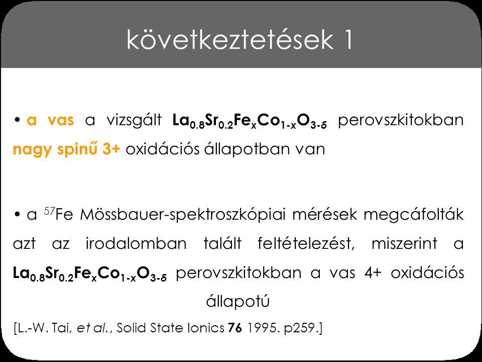 dublett kvadrupólus-felhasadása és vonalszélessége La 0.8 Sr 0.2 Fe x Co 1- x O 3- δ