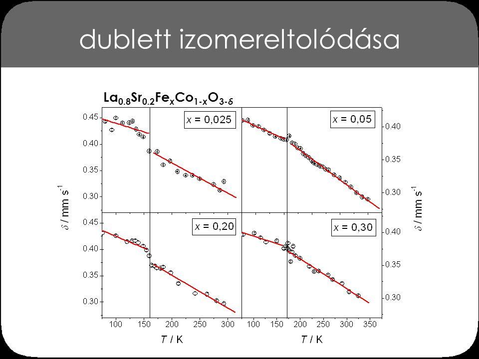 következtetések 2 a La 0.8 Sr 0.2 Fe x Co 1- x O 3- δ (x = 0,025…0,30) perovszkitok 57 Fe Mössbauer-paramétereinek kb.