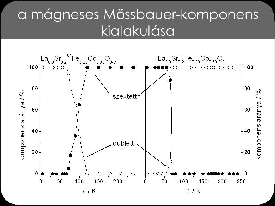 átlagos mágneses tér La 0.8 Sr 0.2 Fe x Co 1- x O 3- δ