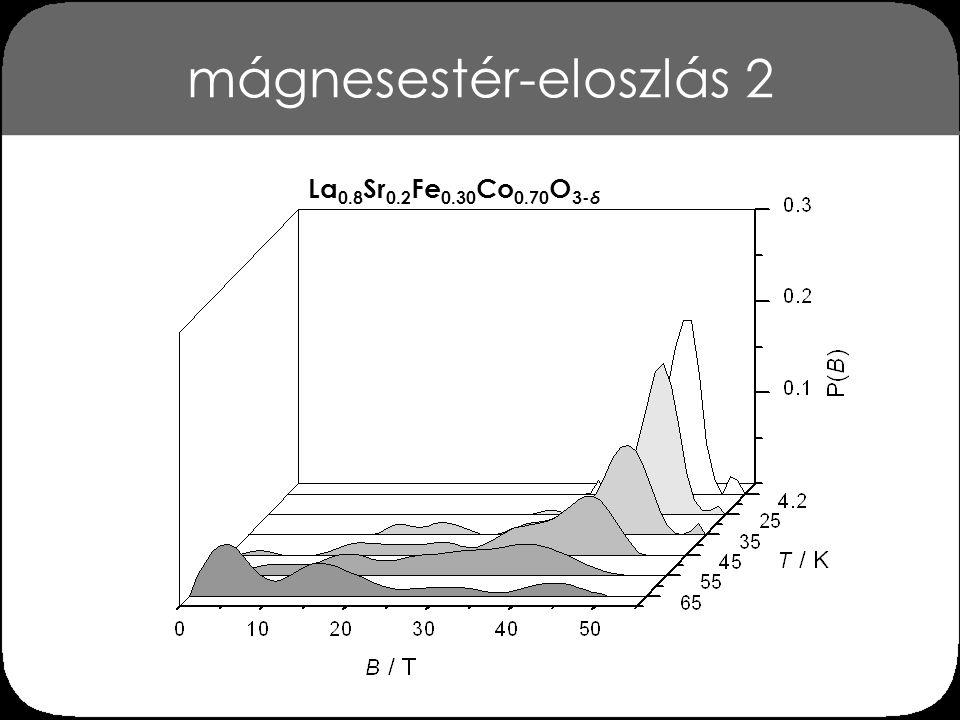 mágnesestér-eloszlás 4,2 K-en La 0.8 Sr 0.2 Fe x Co 1- x O 3- δ