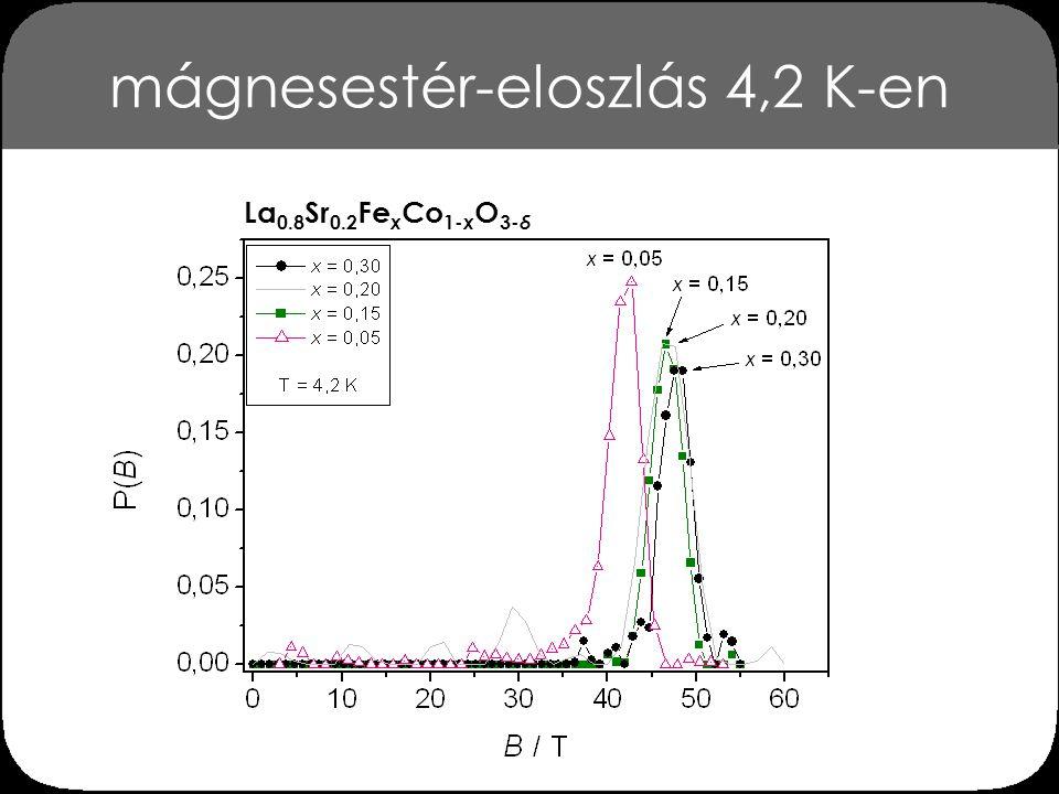 következtetések 3 a 57 Fe Mössbauer-paraméterek 160 K körüli változása, a Mössbauer-szextettek mágneses rendeződési hőmérséklet alatt megfigyelhető kialakulása, valamint a még 4,2 K-en is megfigyelhető mágnesestér-eloszlásfüggvény jól magyarázható mágneses klaszterek kialakulásával [R.