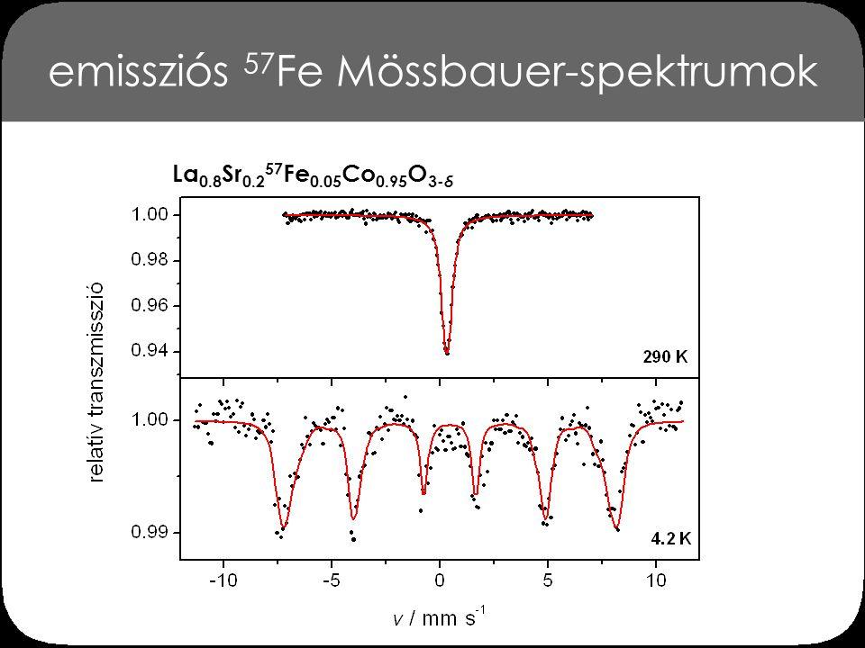 mágnesestér-eloszlás emissziós és transzmissziós mérés esetén La 0.8 Sr 0.2 57 Fe 0.05 Co 0.95 O 3- δ