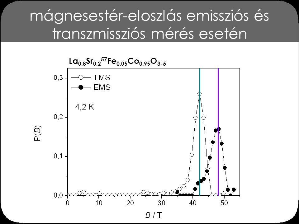 következtetések 5 az alacsony hőmérsékletű emissziós 57 Fe Mössbauer- spektrum mágnesestér-eloszlása szintén azt mutatja, hogy a vas ionok a mágneses klasztereket kisebb darabokra törik szét