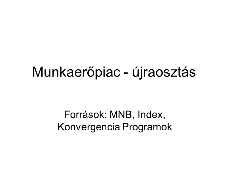 Munkaerőpiac - újraosztás Források: MNB, Index, Konvergencia Programok