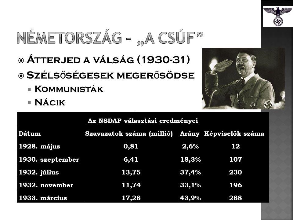  Átterjed a válság (1930-31)  Széls ő ségesek meger ő södse  Kommunisták  Nácik  Weimari köztáraság nem elég stabil  Adolf Hitler  NSDAP vezet ő je  Programja: rend, munkanélküliség megállítása, szociális reformok  1933.