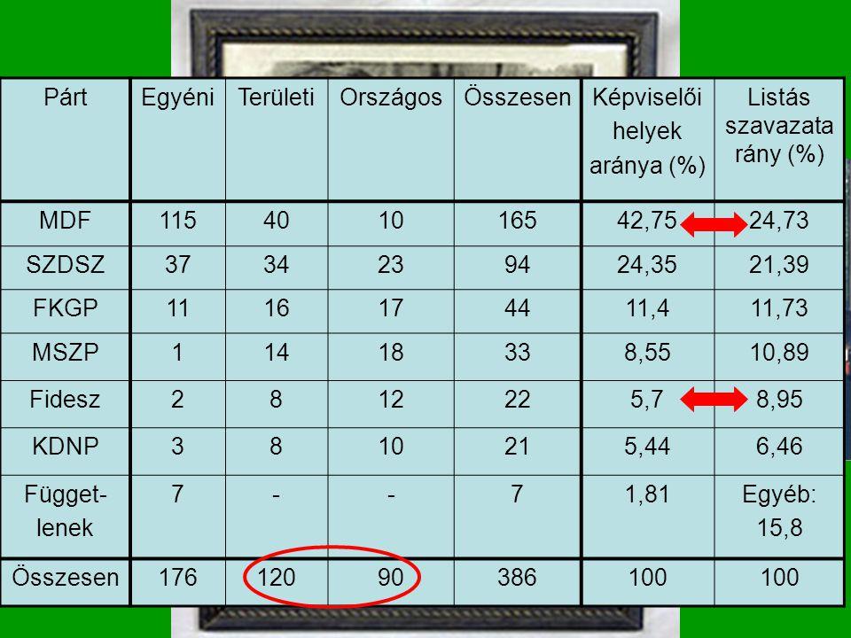 Az új berendezkedés Az első szabad választások A kampány Választások 1990 PártEgyéniTerületiOrszágosÖsszesenKépviselői helyek aránya (%) Listás szavaz