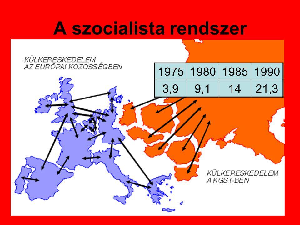 A szocialista rendszer Jaltai világrend →1945-49: kommunista átalakulás →Egypártrendszer →Gazdaság Magyarországon… →Rákosi →Kádár 1975198019851990 3,9