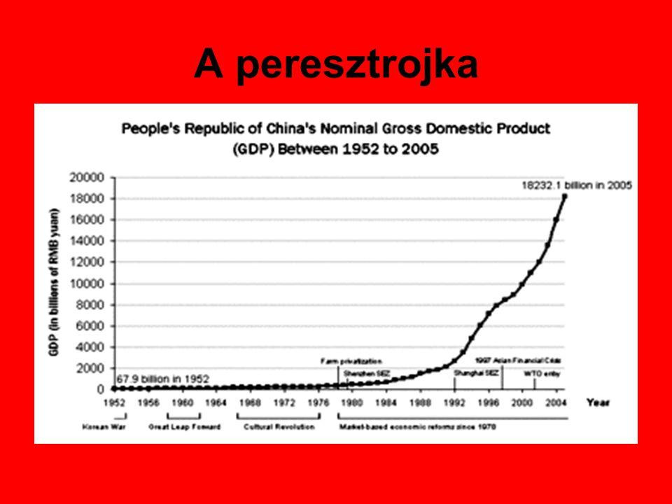 A peresztrojka Mihail Gorbacsov A példa: Kína