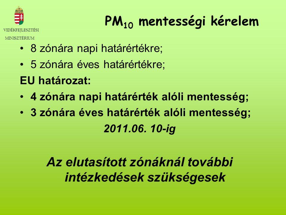 VIDÉKFEJLESZTÉSI MINISZTÉRIUM PM 10 mentességi kérelem 8 zónára napi határértékre; 5 zónára éves határértékre; EU határozat: 4 zónára napi határérték alóli mentesség; 3 zónára éves határérték alóli mentesség; 2011.06.