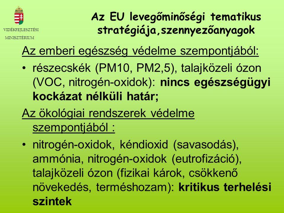 VIDÉKFEJLESZTÉSI MINISZTÉRIUM Az EU levegőminőségi tematikus stratégiája,szennyezőanyagok Az emberi egészség védelme szempontjából: részecskék (PM10, PM2,5), talajközeli ózon (VOC, nitrogén-oxidok): nincs egészségügyi kockázat nélküli határ; Az ökológiai rendszerek védelme szempontjából : nitrogén-oxidok, kéndioxid (savasodás), ammónia, nitrogén-oxidok (eutrofizáció), talajközeli ózon (fizikai károk, csökkenő növekedés, terméshozam): kritikus terhelési szintek