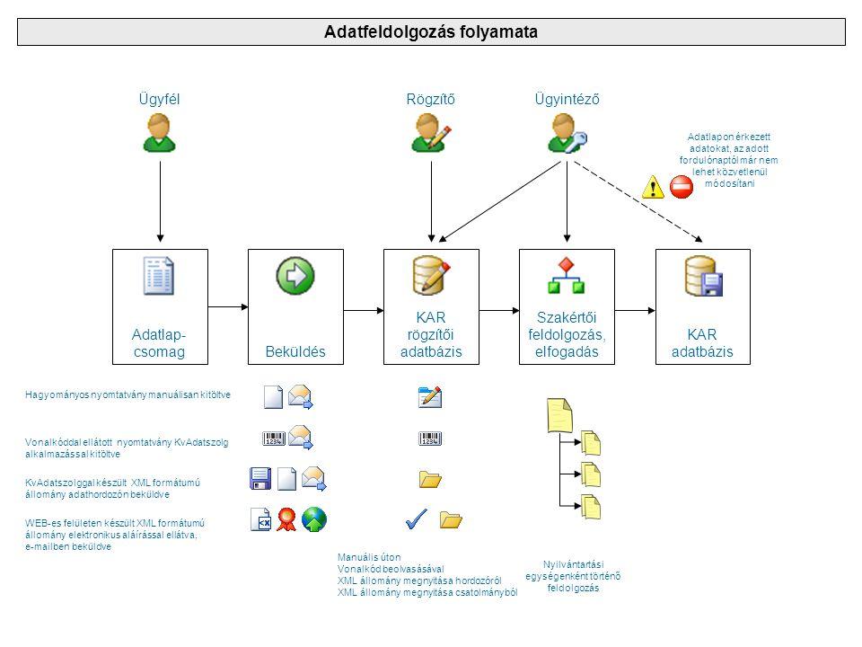 Adatlap- csomagBeküldés KAR rögzítői adatbázis Szakértői feldolgozás, elfogadás KAR adatbázis ÜgyfélRögzítőÜgyintéző Hagyományos nyomtatvány manuálisa