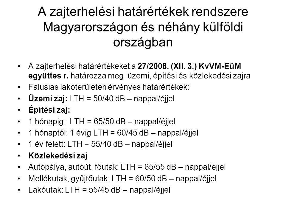 A zajterhelési határértékek rendszere Magyarországon és néhány külföldi országban A zajterhelési határértékeket a 27/2008.