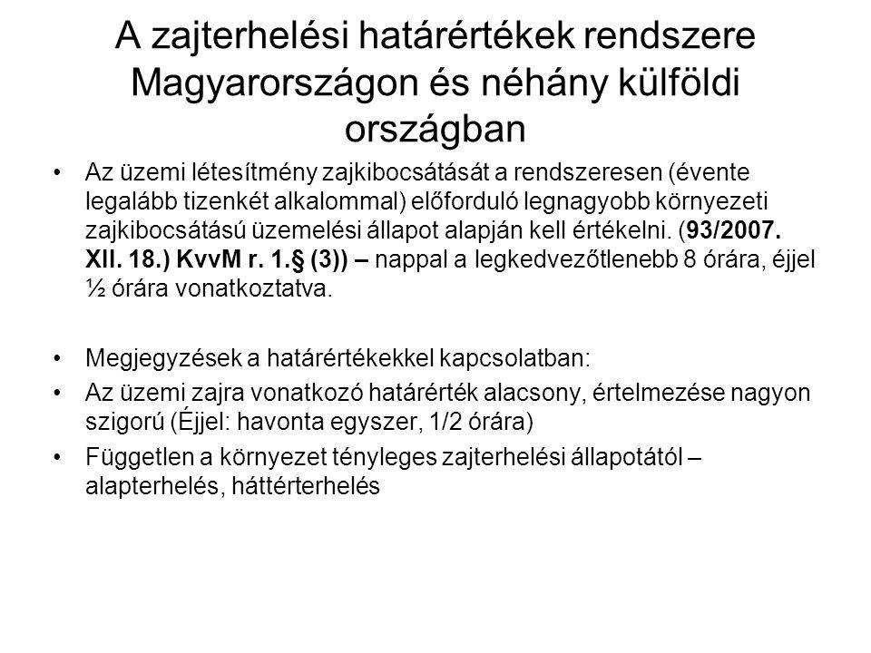 A zajterhelési határértékek rendszere Magyarországon és néhány külföldi országban Az üzemi létesítmény zajkibocsátását a rendszeresen (évente legalább tizenkét alkalommal) előforduló legnagyobb környezeti zajkibocsátású üzemelési állapot alapján kell értékelni.