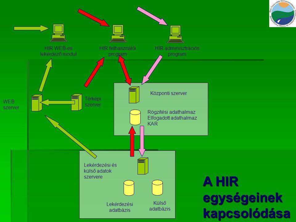 HIR adminisztrációs program Központi szerver Rögzítési adathalmaz Elfogadott adathalmaz KAR Lekérdezési adatbázis Külső adatbázis HIR felhasználói pro