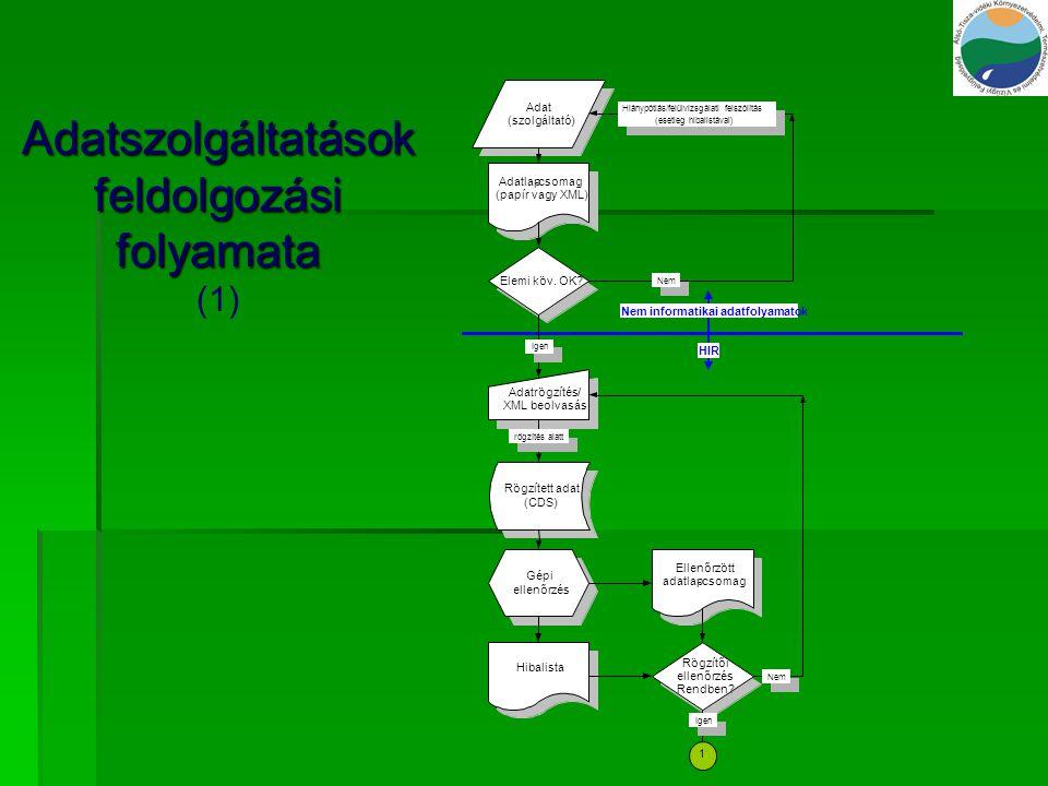 Adatszolgáltatások feldolgozási folyamata (1)