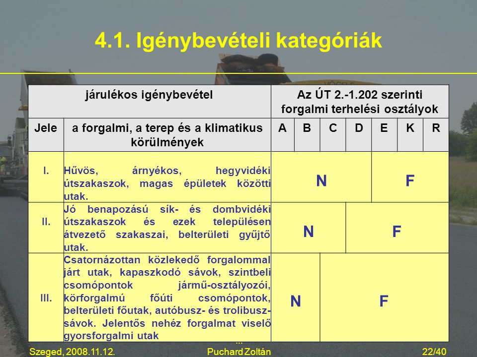 Szeged, 2008.11.12.... Puchard Zoltán22/40 4.1. Igénybevételi kategóriák járulékos igénybevételAz ÚT 2.-1.202 szerinti forgalmi terhelési osztályok Je