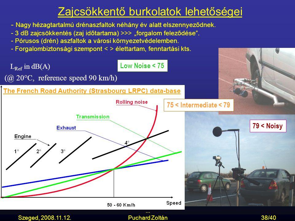 Szeged, 2008.11.12.... Puchard Zoltán38/40 - - Nagy hézagtartalmú drénaszfaltok néhány év alatt elszennyeződnek. - 3 dB zajcsökkentés (zaj időtartama)